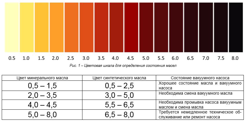 Вакуумное масло цвет